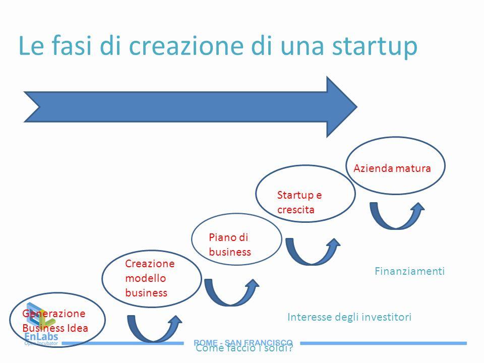 Le fasi di creazione di una startup