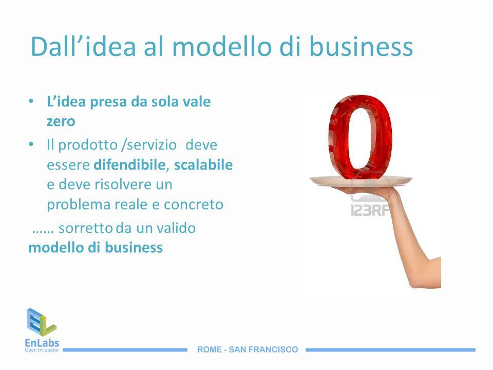 Dall'idea al modello di business