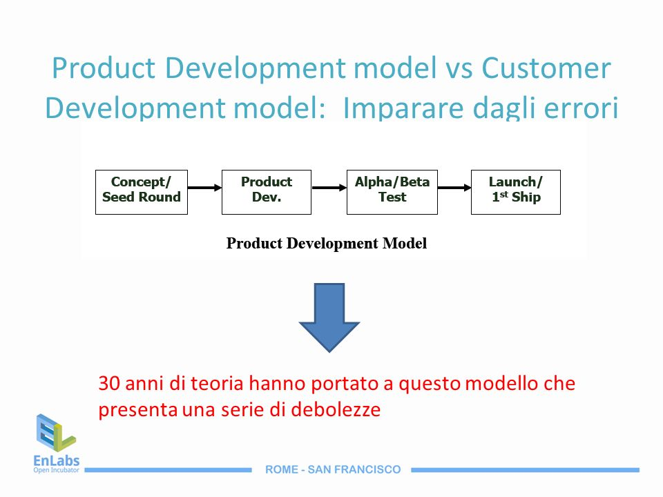 Product Development model vs Customer Development model: Imparare dagli errori