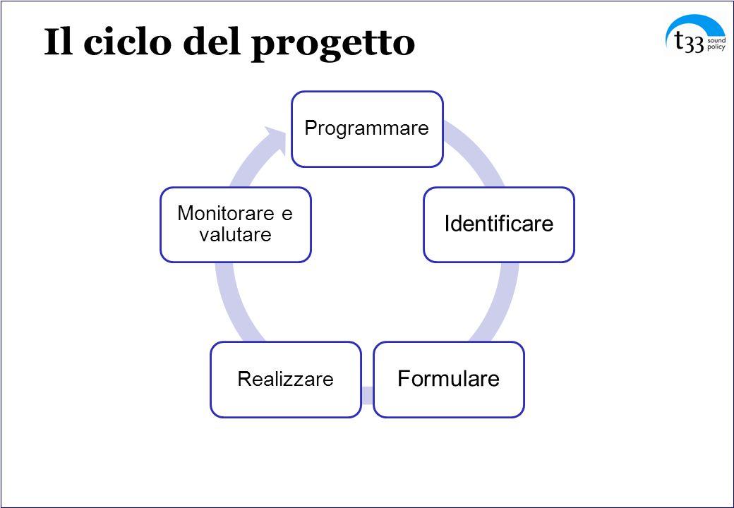 Il ciclo del progetto Identificare Formulare Programmare Realizzare