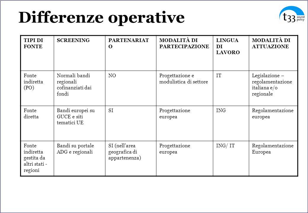 Differenze operative TIPI DI FONTE SCREENING PARTENARIATO