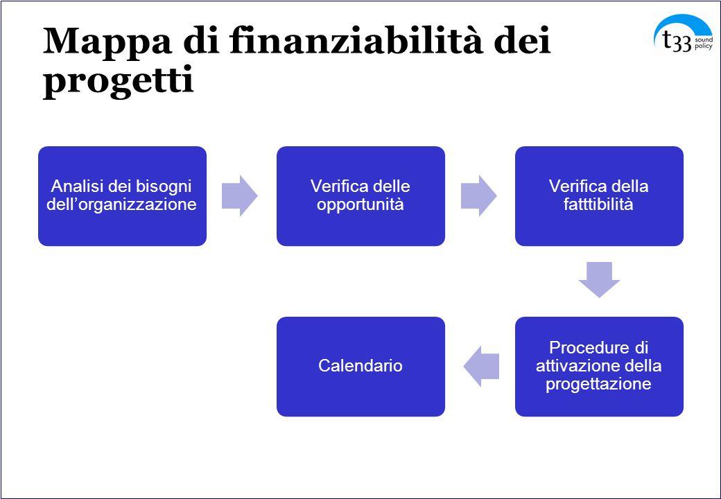 Mappa di finanziabilità dei progetti