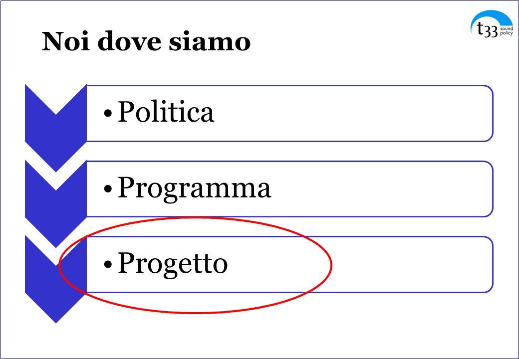Noi dove siamo Politica Programma Progetto