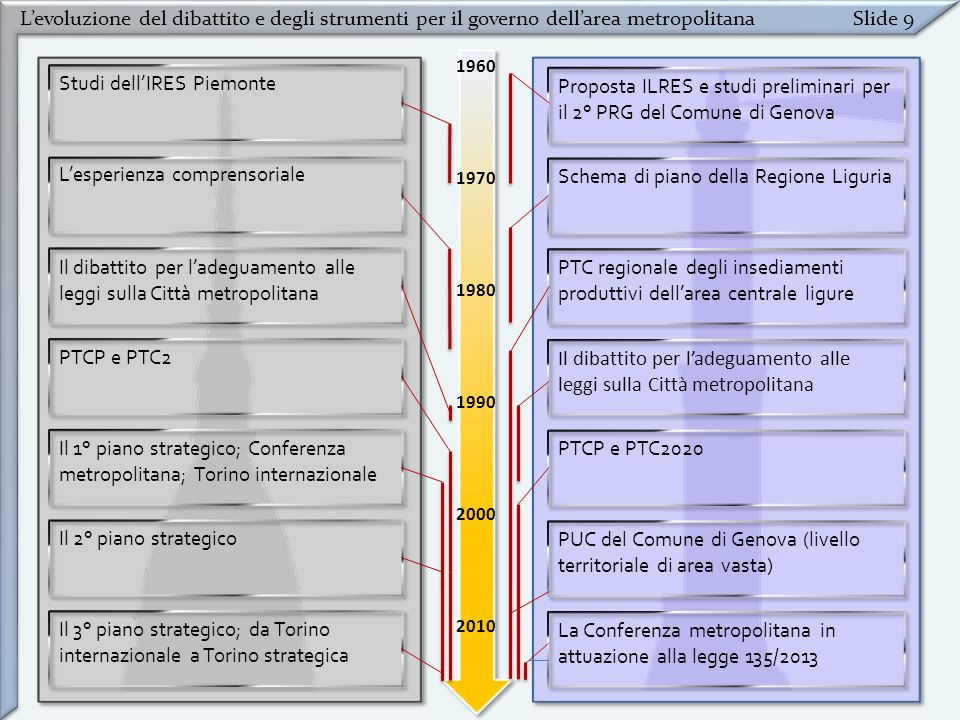 Studi dell'IRES Piemonte