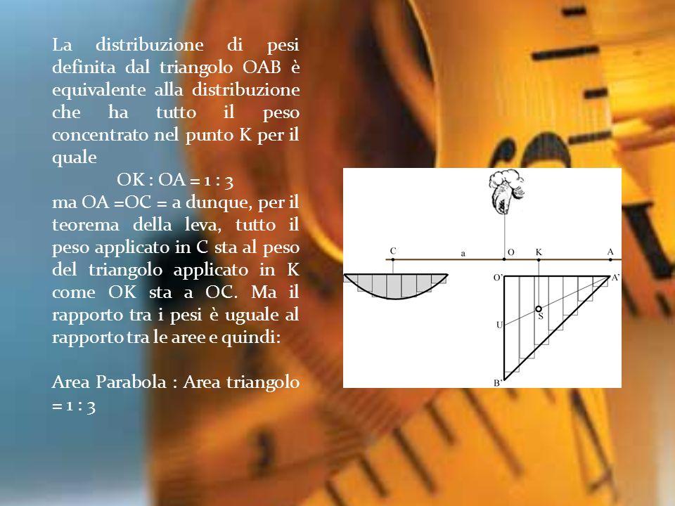 La distribuzione di pesi definita dal triangolo OAB è equivalente alla distribuzione che ha tutto il peso concentrato nel punto K per il quale