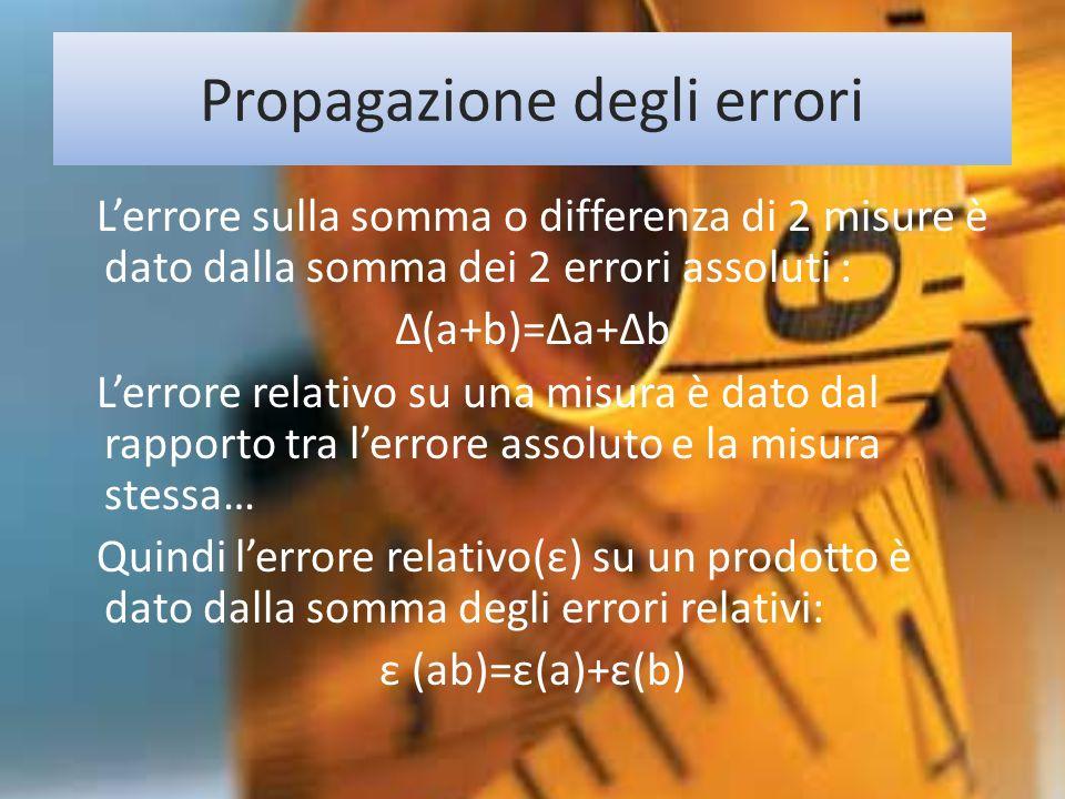 Propagazione degli errori