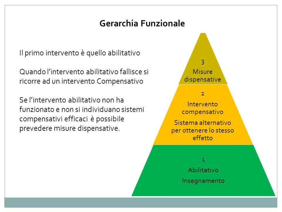 Gerarchia Funzionale Il primo intervento è quello abilitativo