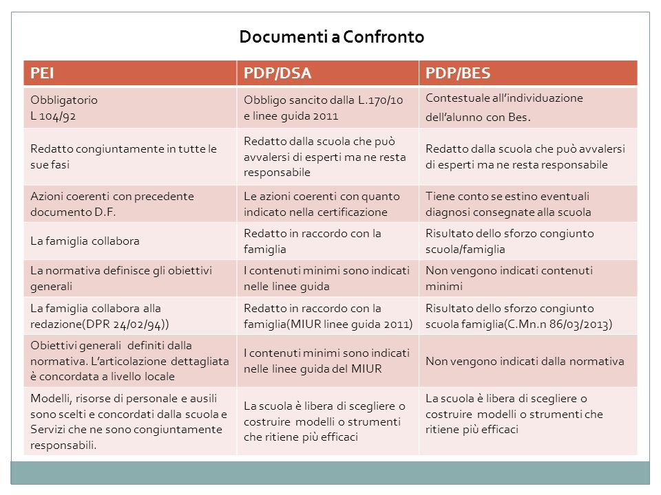 Documenti a Confronto PEI PDP/DSA PDP/BES Obbligatorio L 104/92