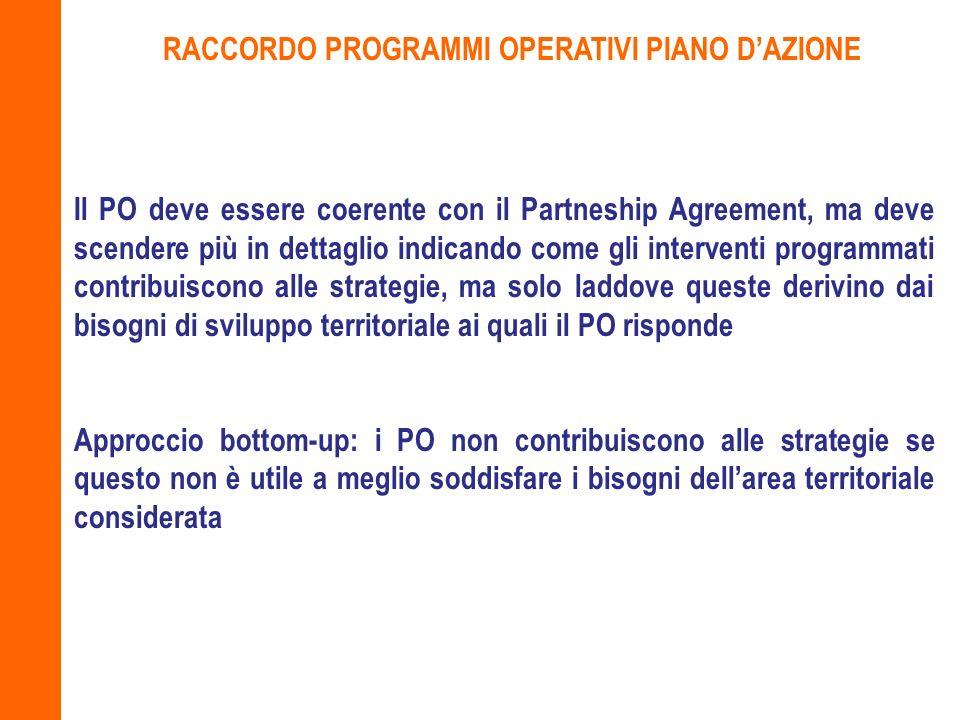 RACCORDO PROGRAMMI OPERATIVI PIANO D'AZIONE
