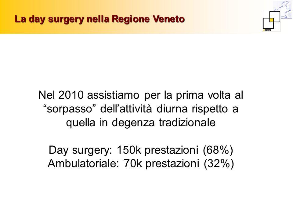 Day surgery: 150k prestazioni (68%)