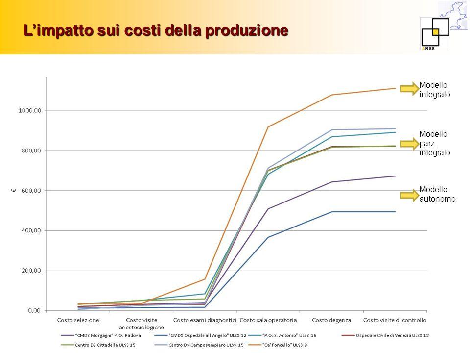 L'impatto sui costi della produzione