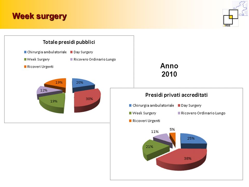 Week surgery Anno 2010