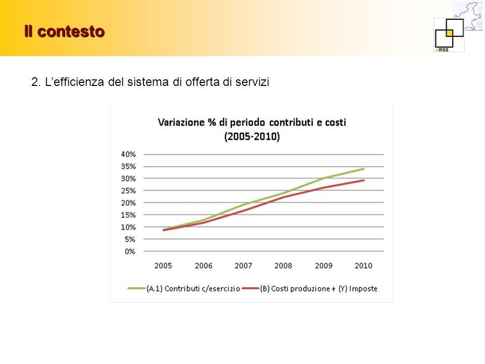 Il contesto 2. L'efficienza del sistema di offerta di servizi