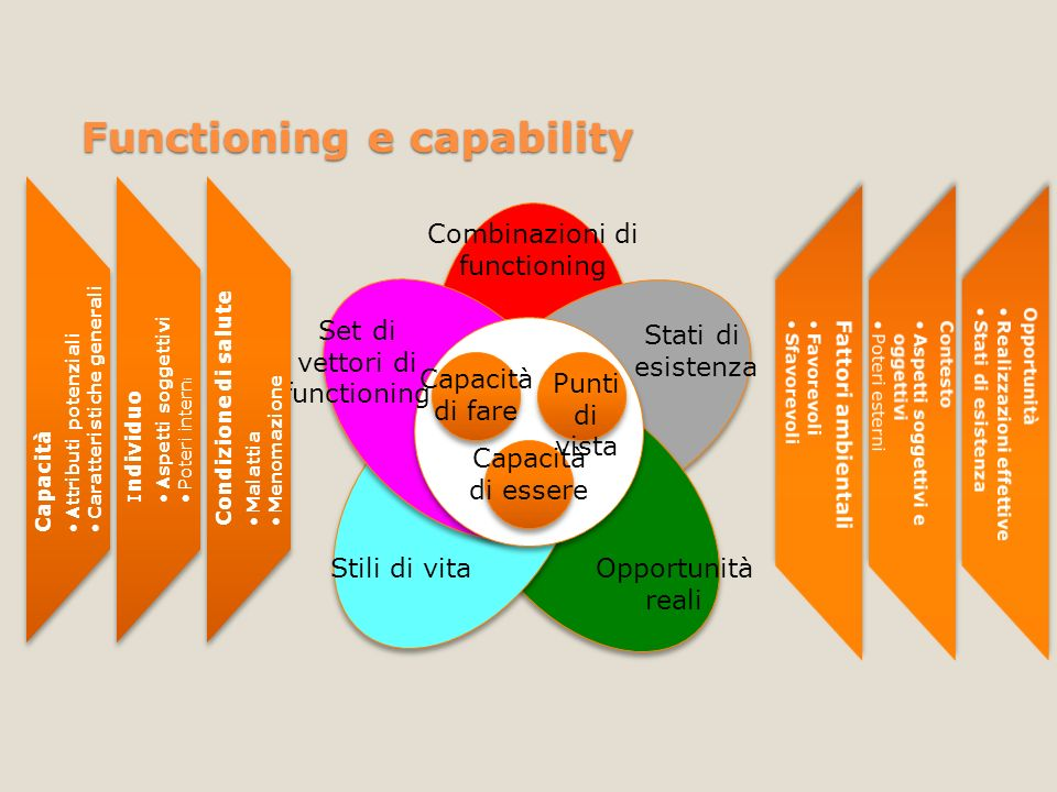 Functioning e capability
