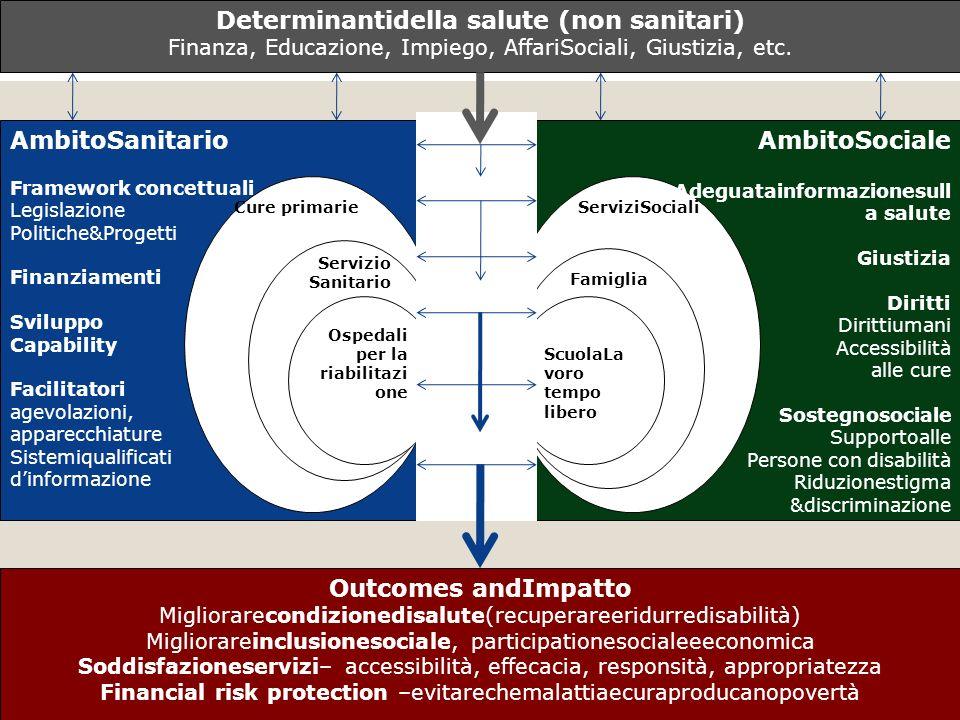 Determinantidella salute (non sanitari)