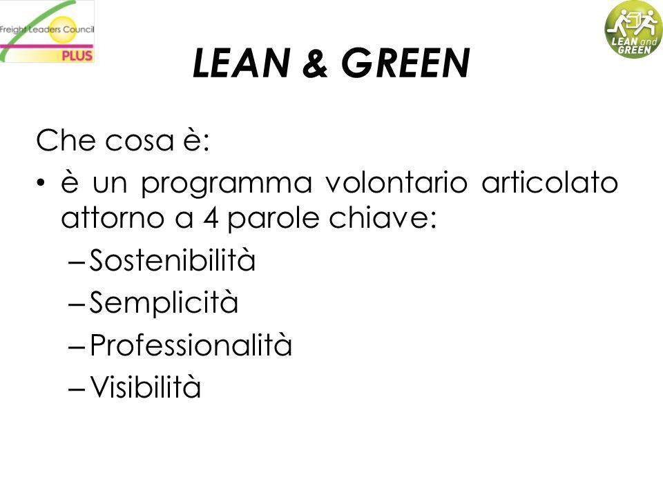 LEAN & GREEN Che cosa è: è un programma volontario articolato attorno a 4 parole chiave: Sostenibilità.
