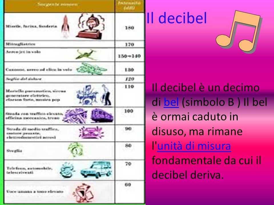 Il decibel