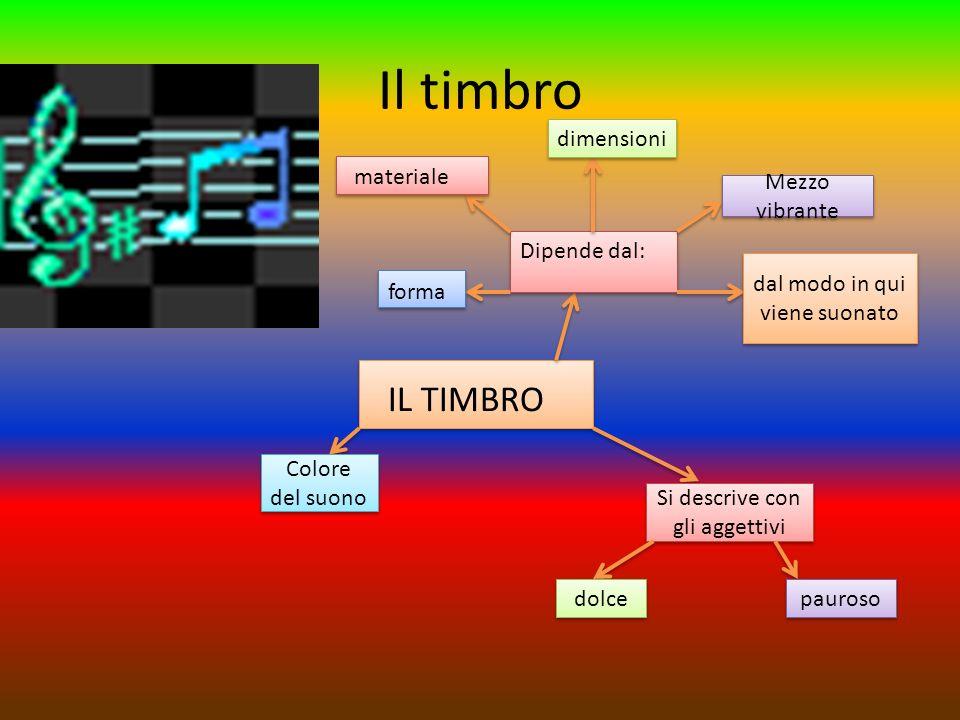 Il timbro IL TIMBRO dimensioni materiale Mezzo vibrante Dipende dal: