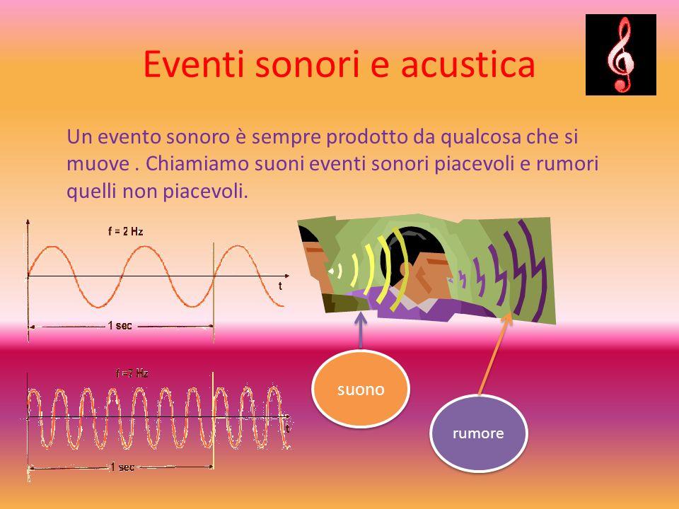 Eventi sonori e acustica