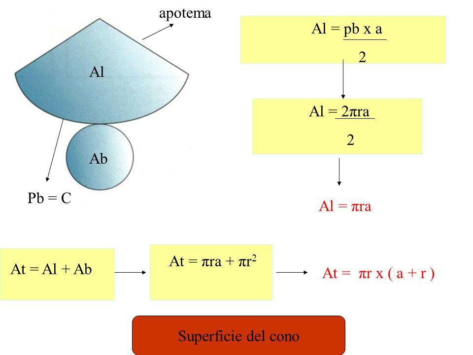 apotema Al = pb x a. 2. Al. Al = 2πra. 2. Ab. Pb = C. Al = πra. At = πra + πr2. At = Al + Ab.