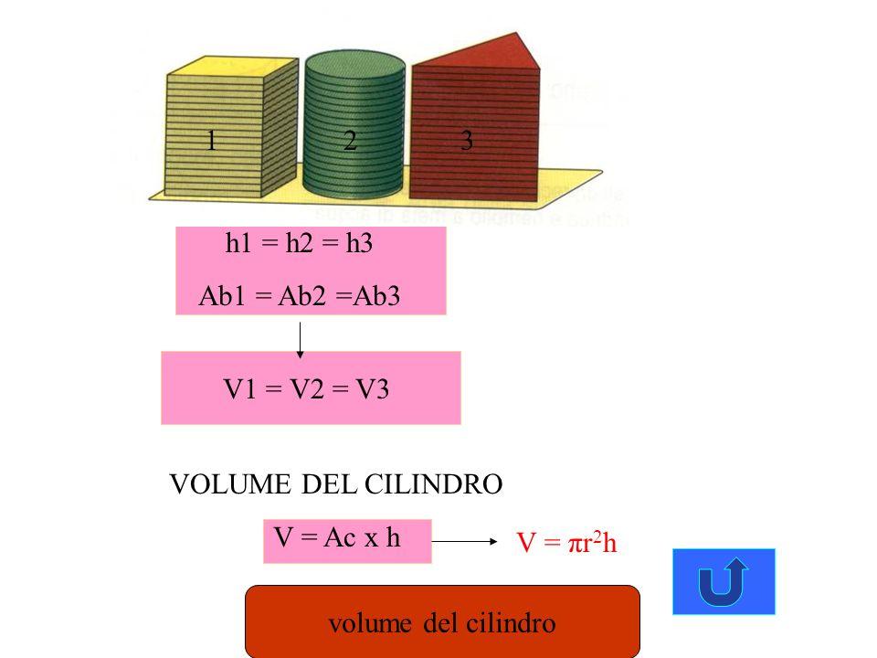 1 2. 3. h1 = h2 = h3. Ab1 = Ab2 =Ab3. V1 = V2 = V3. VOLUME DEL CILINDRO. V = Ac x h. V = πr2h.