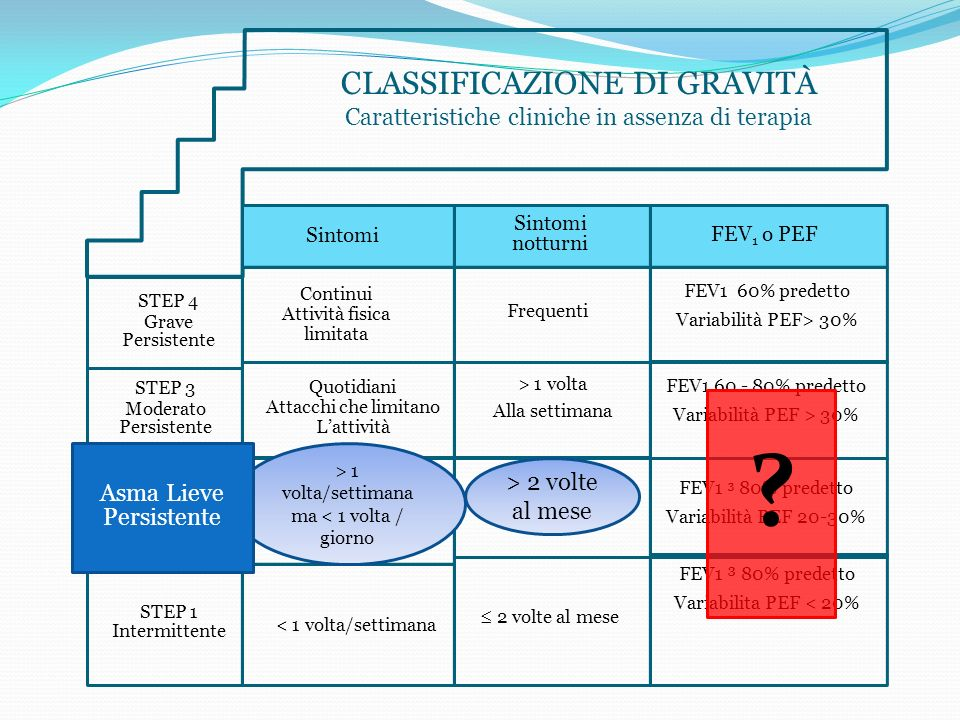 CLASSIFICAZIONE DI GRAVITÀ