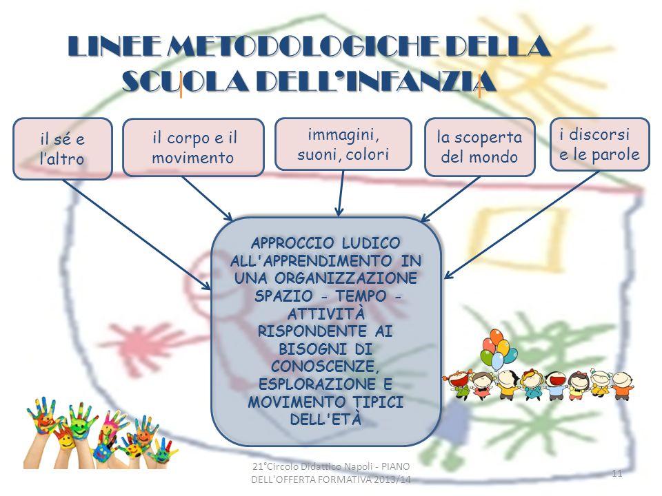 LINEE METODOLOGICHE DELLA SCUOLA dell'infanzia