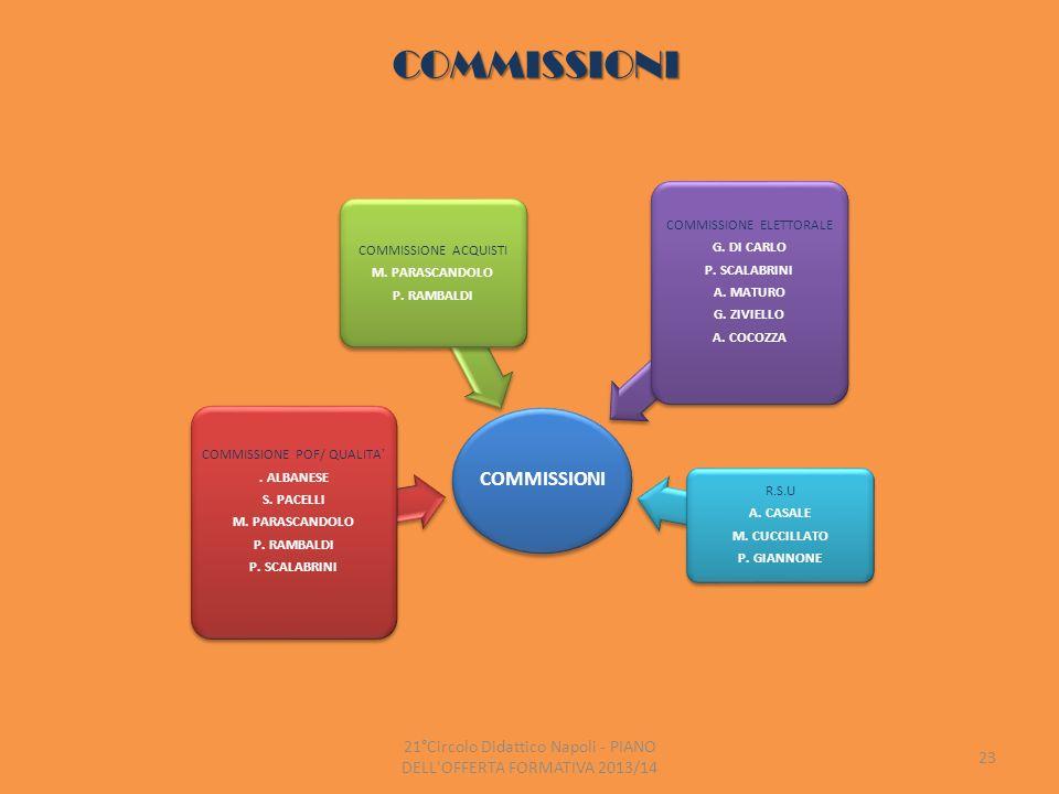 commissioni commissioni
