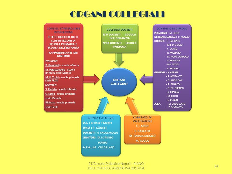 Organi collegiali ORGANI COLLEGIALI. CONSIGLI D INTERCLASSE INTERSEZIONE.