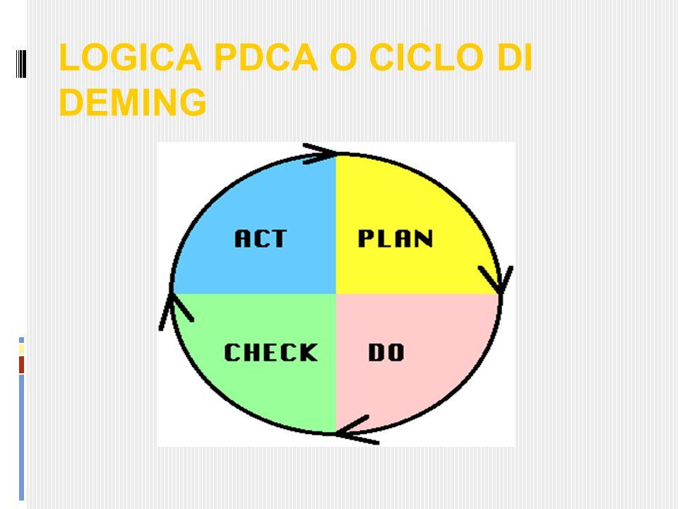 LOGICA PDCA O CICLO DI DEMING
