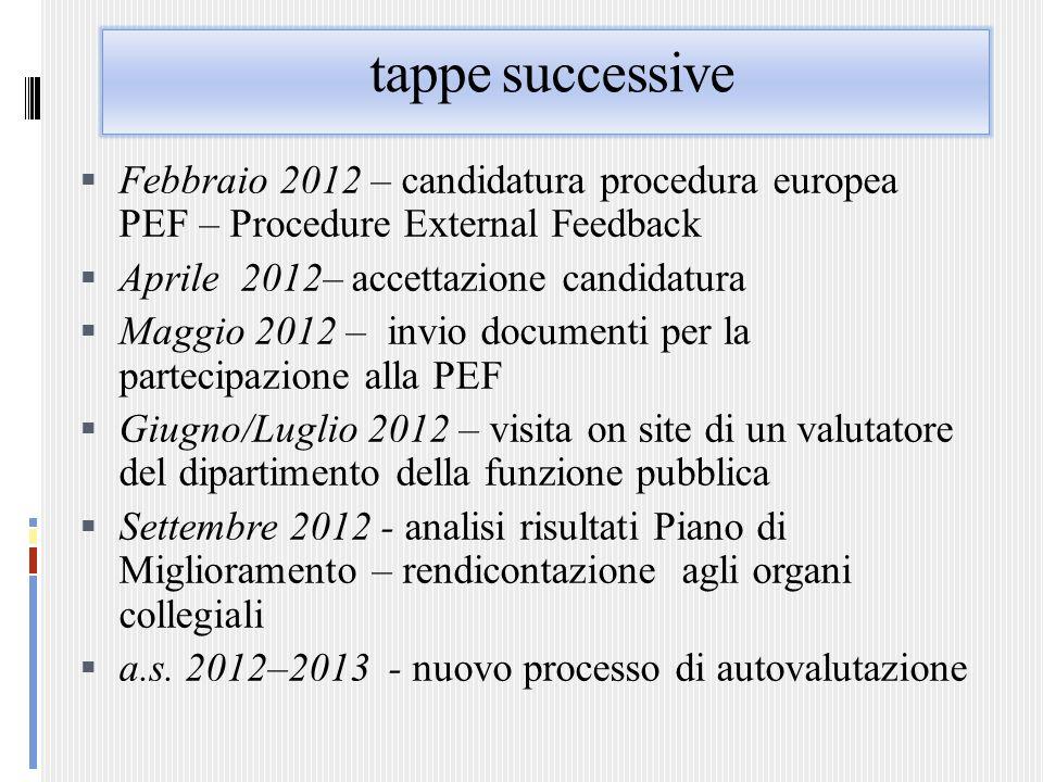 tappe successive Febbraio 2012 – candidatura procedura europea PEF – Procedure External Feedback. Aprile 2012– accettazione candidatura.