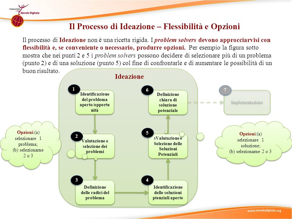 Il Processo di Ideazione – Flessibilità e Opzioni
