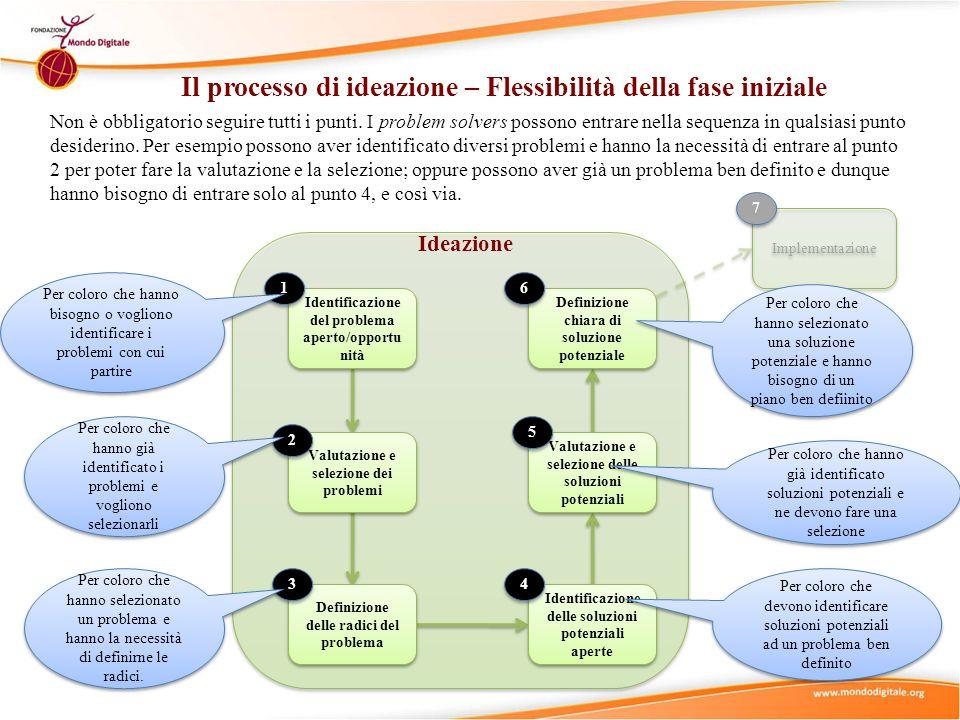 Il processo di ideazione – Flessibilità della fase iniziale