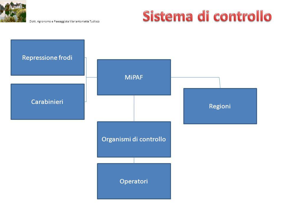 Organismi di controllo