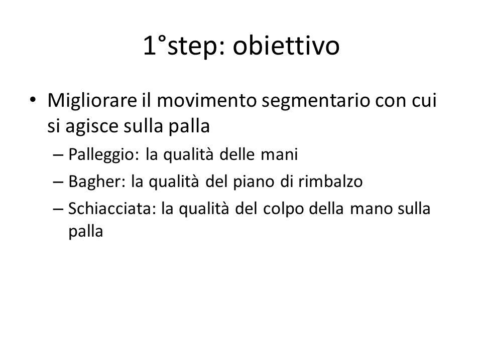 1°step: obiettivo Migliorare il movimento segmentario con cui si agisce sulla palla. Palleggio: la qualità delle mani.