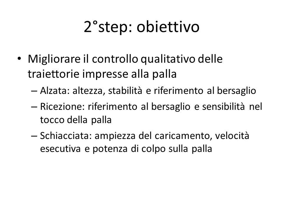 2°step: obiettivo Migliorare il controllo qualitativo delle traiettorie impresse alla palla. Alzata: altezza, stabilità e riferimento al bersaglio.