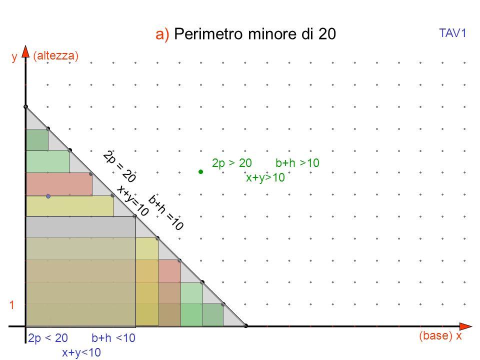 a) Perimetro minore di 20 TAV1 (altezza) 2p > 20 b+h >10