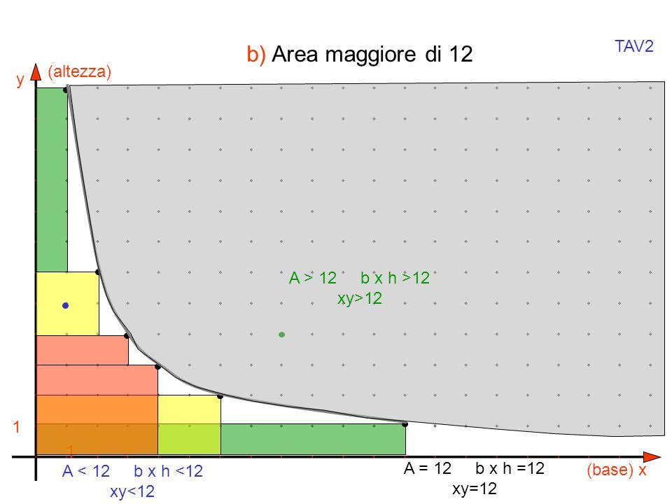 b) Area maggiore di 12 TAV2 (altezza) A > 12 b x h >12 xy>12