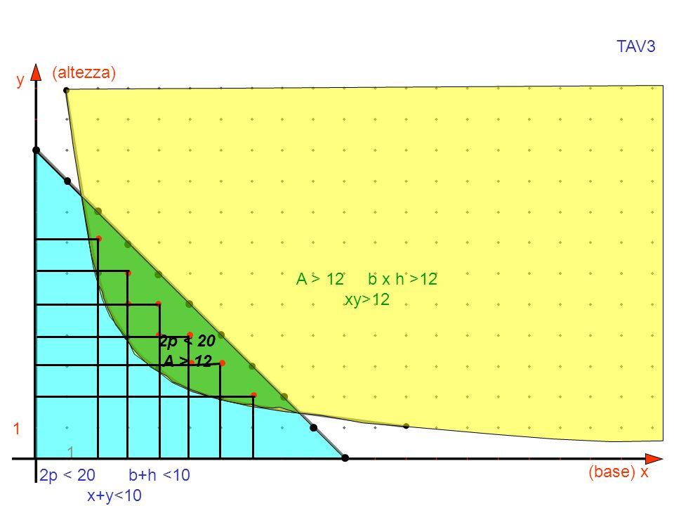 TAV3 (altezza) A > 12 b x h >12 xy>12 2p < 20 A > 12