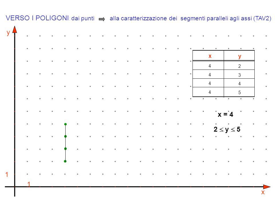 VERSO I POLIGONI: dai punti alla caratterizzazione dei segmenti paralleli agli assi (TAV2)
