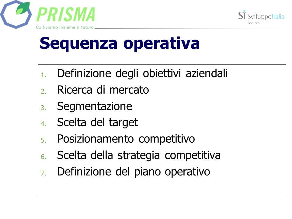 Sequenza operativa Definizione degli obiettivi aziendali