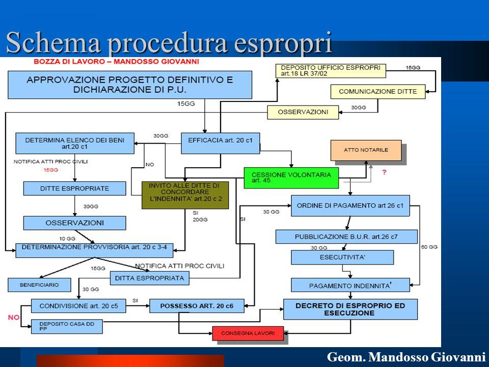 Schema procedura espropri