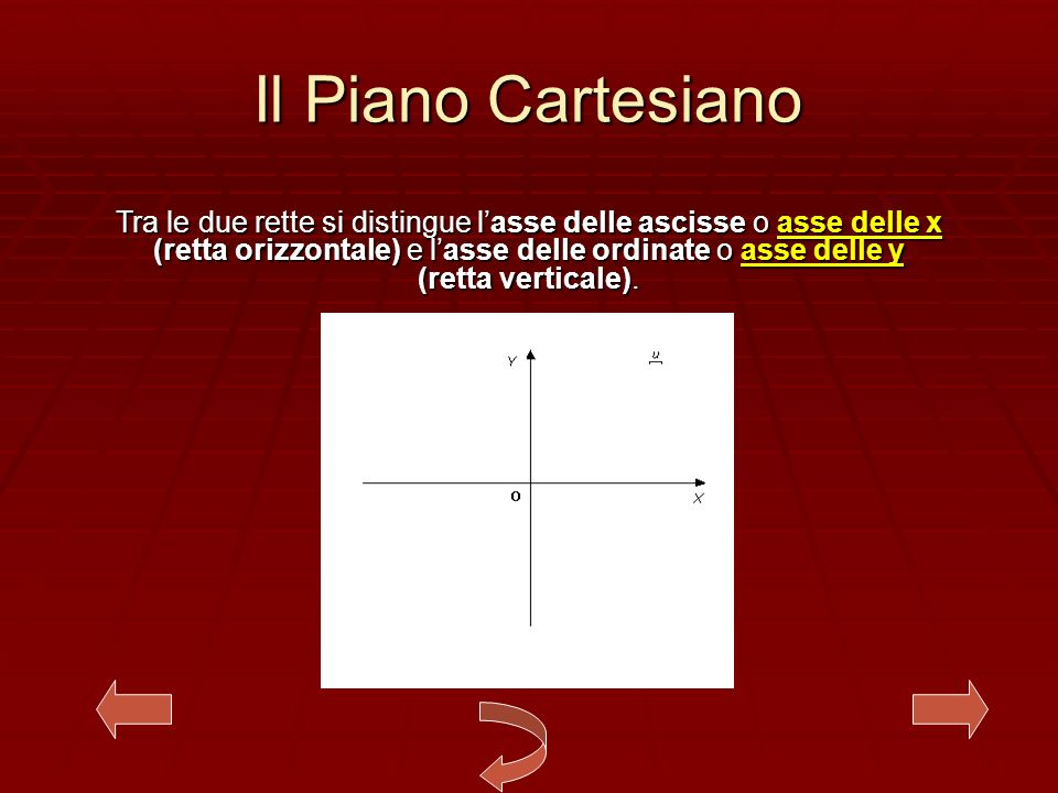 Il Piano Cartesiano