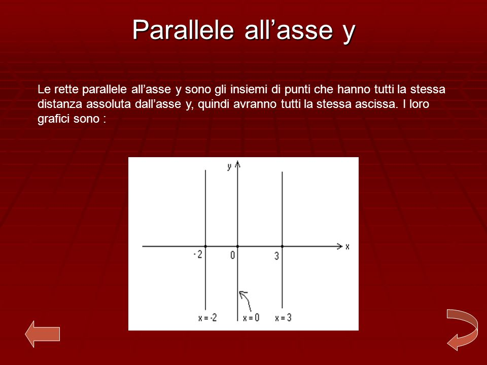 Parallele all'asse y