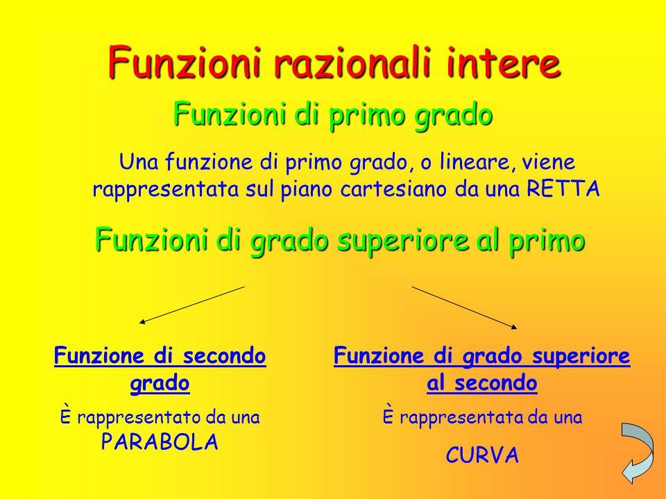 Funzioni razionali intere