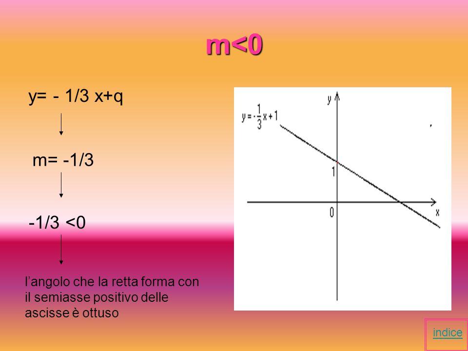 m<0 y= - 1/3 x+q m= -1/3 -1/3 <0