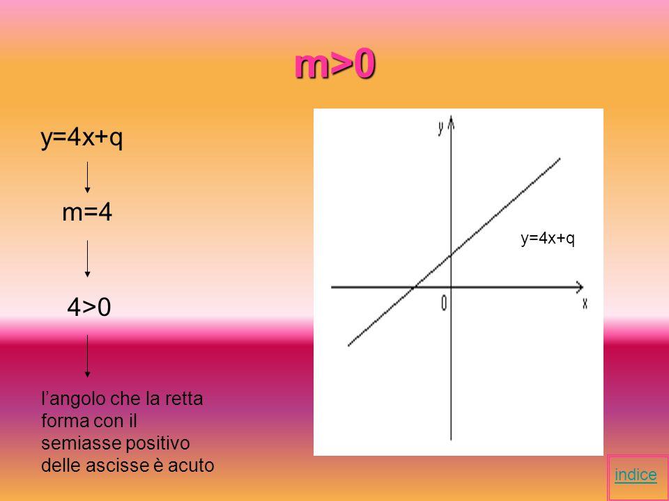 m>0 y=4x+q. m=4. y=4x+q. 4>0. l'angolo che la retta forma con il semiasse positivo delle ascisse è acuto.