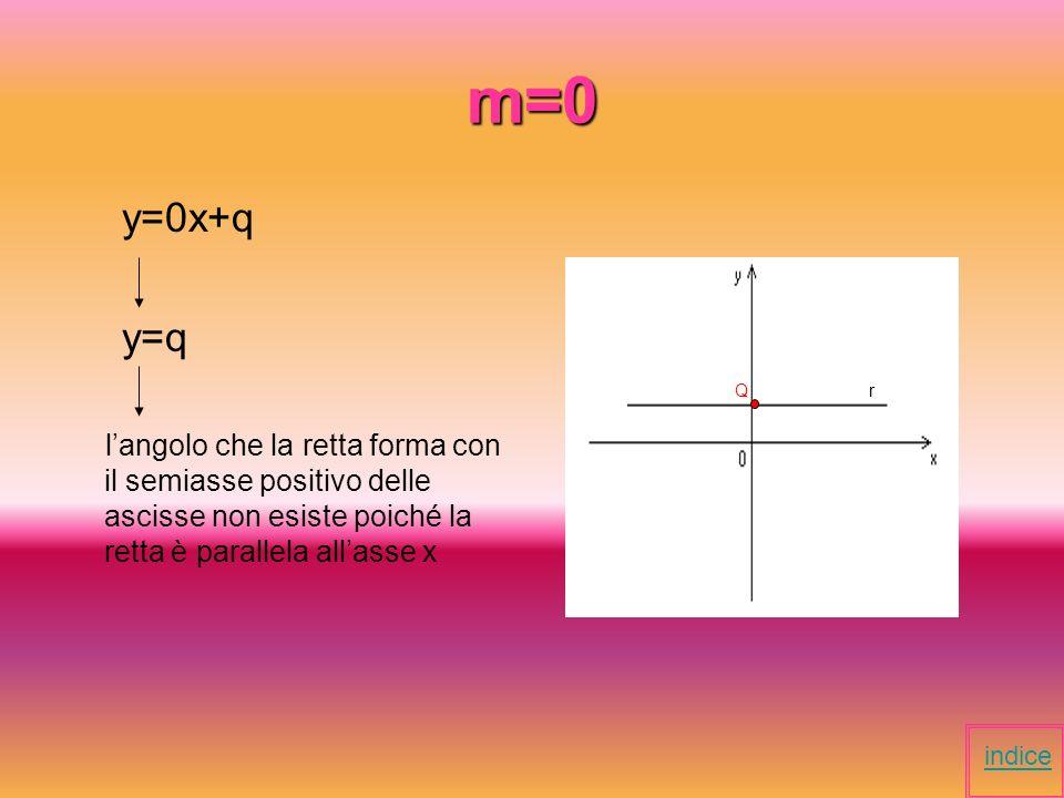 m=0 y=0x+q. y=q. l'angolo che la retta forma con il semiasse positivo delle ascisse non esiste poiché la retta è parallela all'asse x.