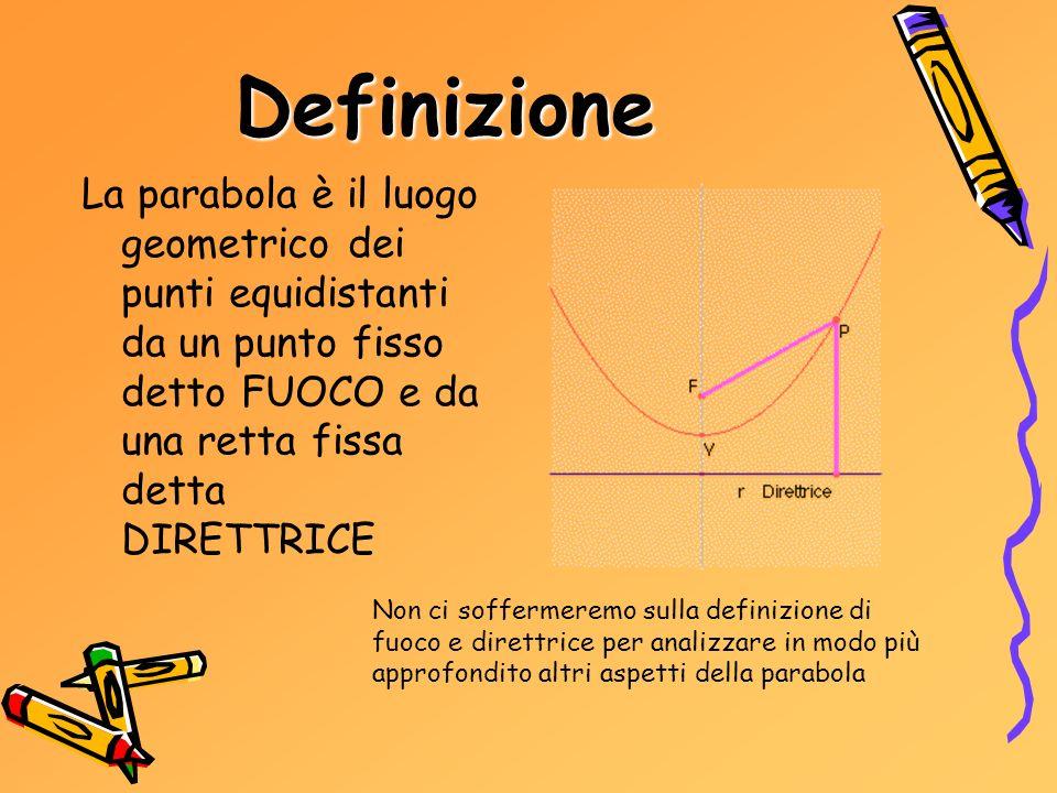 Definizione La parabola è il luogo geometrico dei punti equidistanti da un punto fisso detto FUOCO e da una retta fissa detta DIRETTRICE.