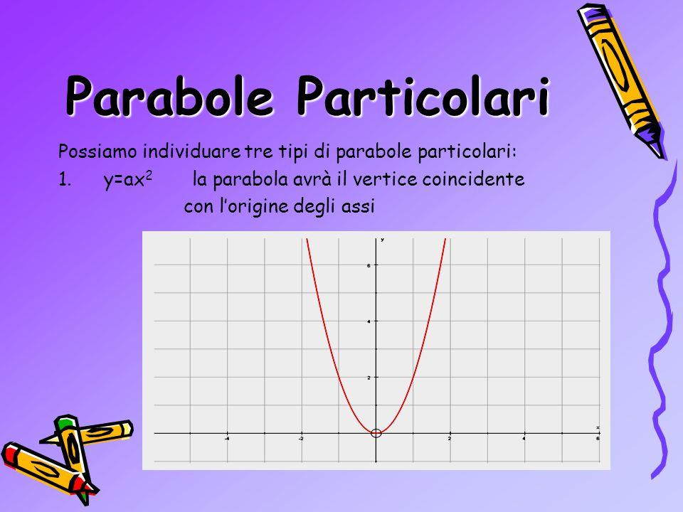Parabole Particolari Possiamo individuare tre tipi di parabole particolari: y=ax2 la parabola avrà il vertice coincidente.